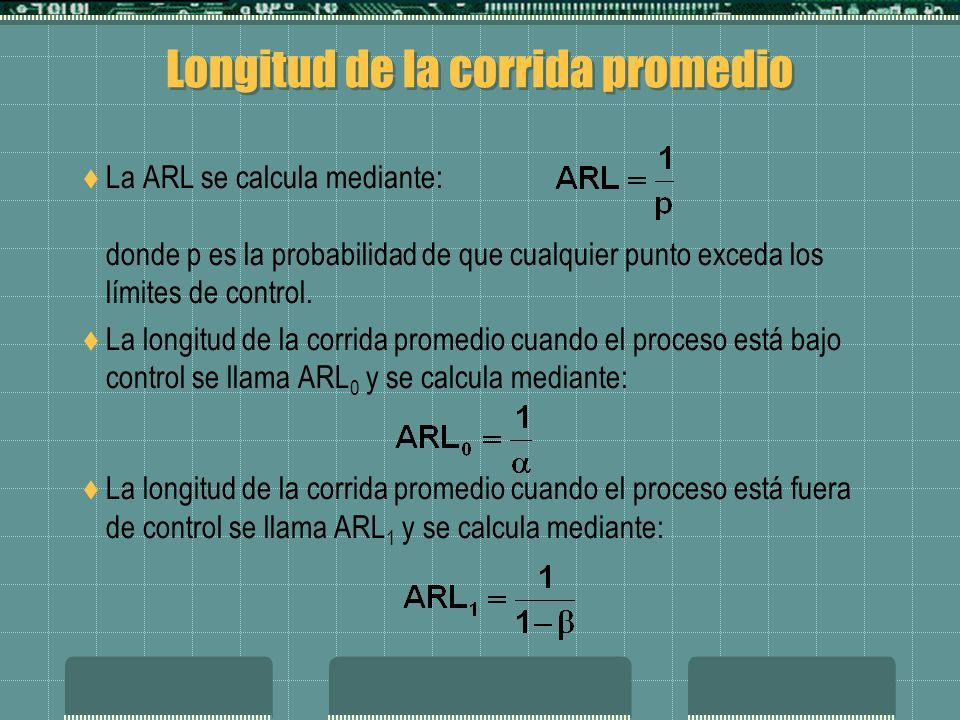 Longitud de la corrida promedio La ARL se calcula mediante: donde p es la probabilidad de que cualquier punto exceda los límites de control.
