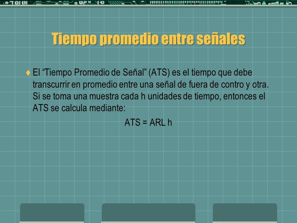 Tiempo promedio entre señales El Tiempo Promedio de Señal (ATS) es el tiempo que debe transcurrir en promedio entre una señal de fuera de contro y otra.