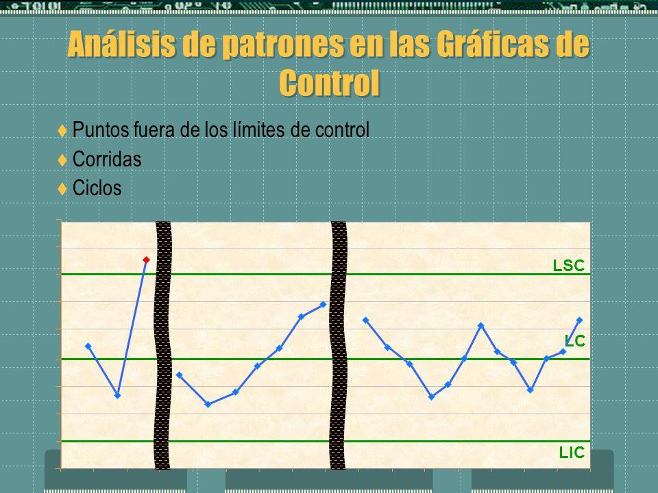 Puntos fuera de los límites de control Corridas Ciclos LIC LSC LC
