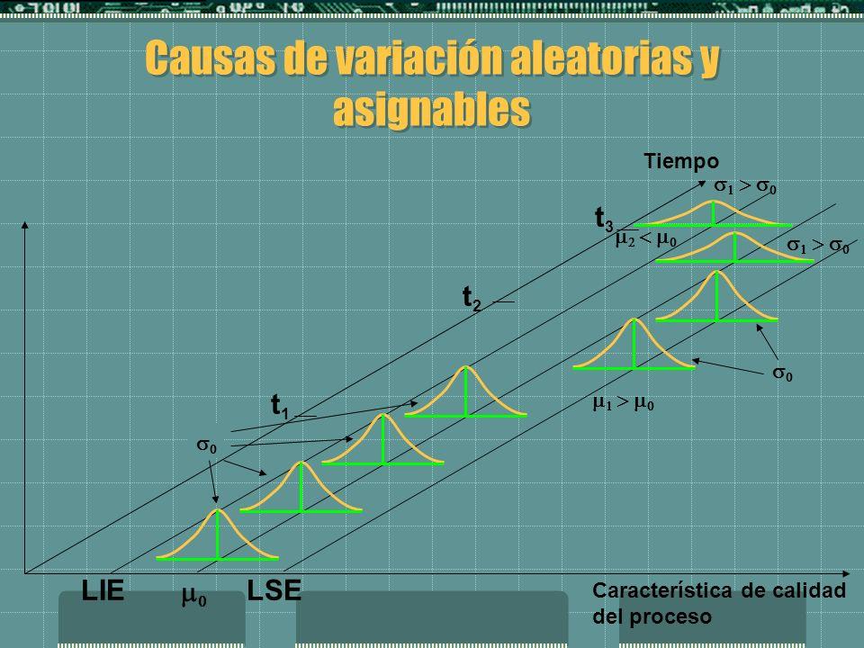 Causas de variación aleatorias y asignables LIELSE t1t1 t2t2 t3t3 Característica de calidad del proceso Tiempo
