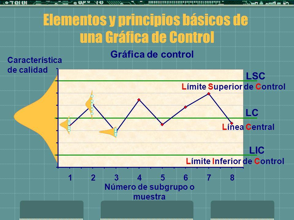 Gráfica de control 12345678 LIC LSC LC Número de subgrupo o muestra Característica de calidad Límite Superior de Control Límite Inferior de Control Línea Central Elementos y principios básicos de una Gráfica de Control