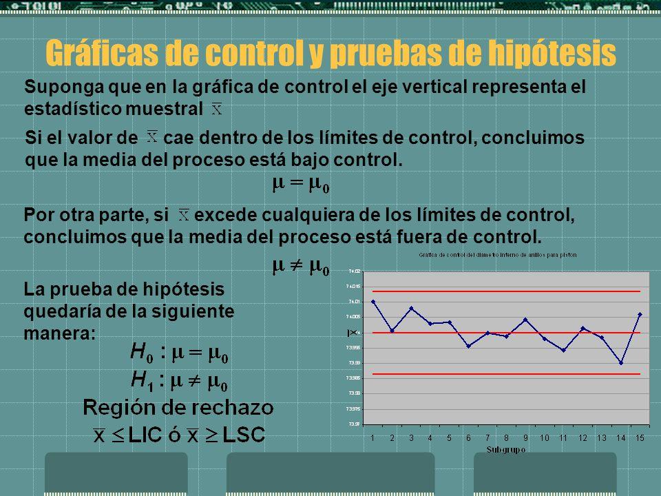 Gráficas de control y pruebas de hipótesis Suponga que en la gráfica de control el eje vertical representa el estadístico muestral Si el valor de cae dentro de los límites de control, concluimos que la media del proceso está bajo control.
