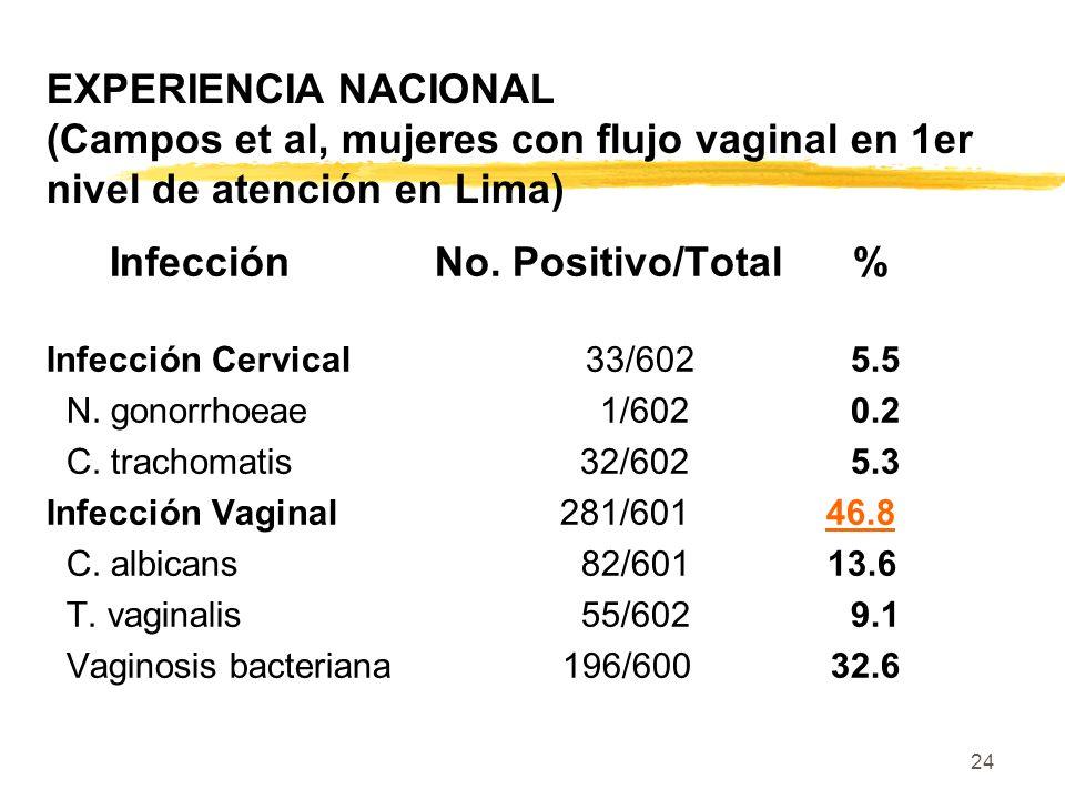 24 EXPERIENCIA NACIONAL (Campos et al, mujeres con flujo vaginal en 1er nivel de atención en Lima) Infección No. Positivo/Total % Infección Cervical 3