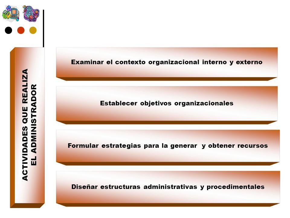 ACTIVIDADES QUE REALIZA EL ADMINISTRADOR Examinar el contexto organizacional interno y externo Formular estrategias para la generar y obtener recursos Establecer objetivos organizacionales Diseñar estructuras administrativas y procedimentales