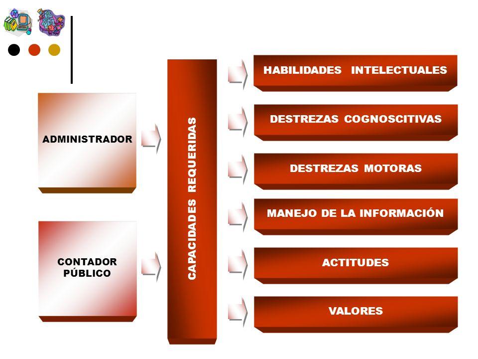 CAPACIDADES REQUERIDAS HABILIDADES INTELECTUALES DESTREZAS COGNOSCITIVAS DESTREZAS MOTORAS MANEJO DE LA INFORMACIÓN ACTITUDES VALORES ADMINISTRADOR CONTADOR PÚBLICO