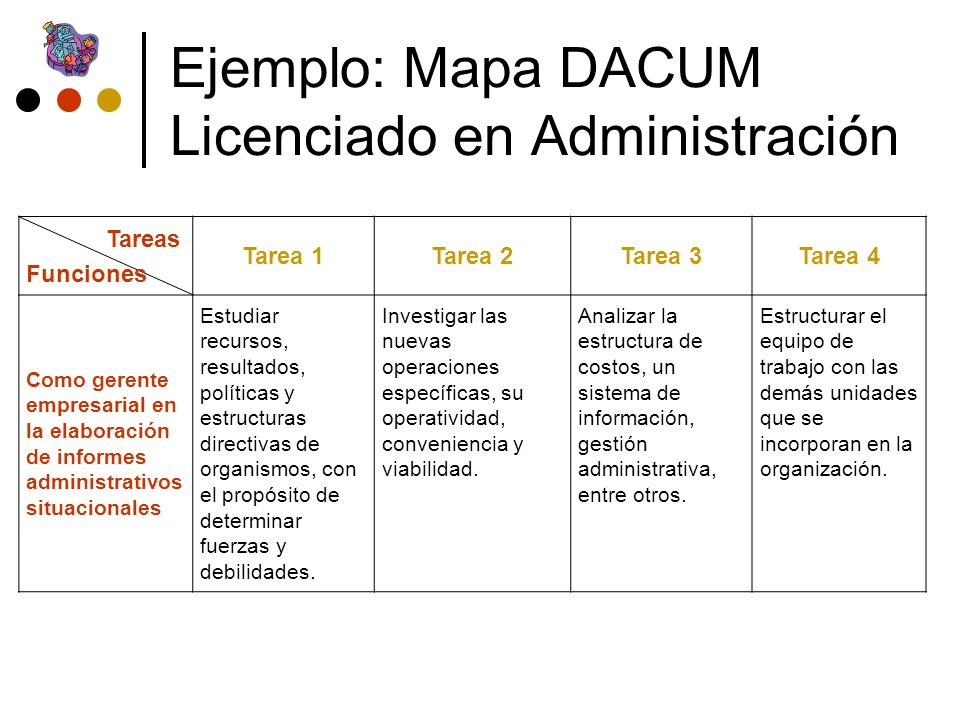 Ejemplo: Mapa DACUM Licenciado en Administración Tareas Funciones Tarea 1Tarea 2Tarea 3Tarea 4 Como gerente empresarial en la elaboración de informes administrativos situacionales Estudiar recursos, resultados, políticas y estructuras directivas de organismos, con el propósito de determinar fuerzas y debilidades.