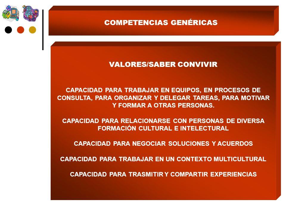 COMPETENCIAS GENÉRICAS VALORES/SABER CONVIVIR CAPACIDAD PARA TRABAJAR EN EQUIPOS, EN PROCESOS DE CONSULTA, PARA ORGANIZAR Y DELEGAR TAREAS, PARA MOTIVAR Y FORMAR A OTRAS PERSONAS.