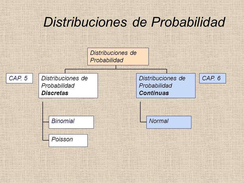 Distribuciones de Probabilidad Distribuciones de Probabilidad Continuas Binomial Poisson Distribuciones de Probabilidad Distribuciones de Probabilidad