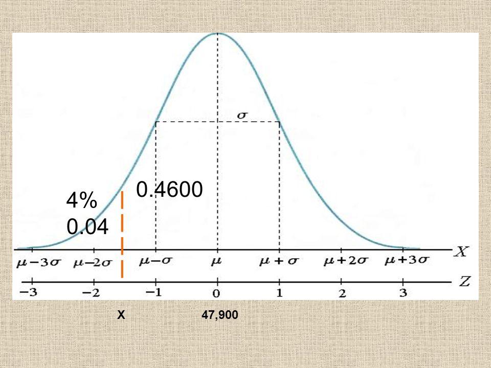 X47,900 |||||||| 4% 0.04 0.4600