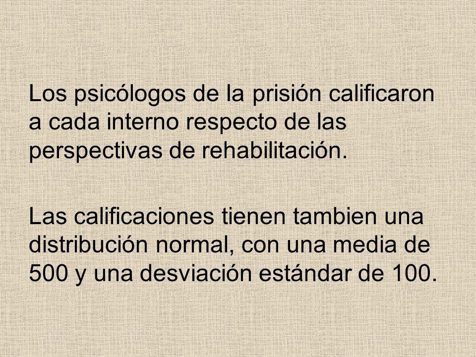 Los psicólogos de Ia prisión calificaron a cada interno respecto de las perspectivas de rehabilitación. Las calificaciones tienen tambien una distribu