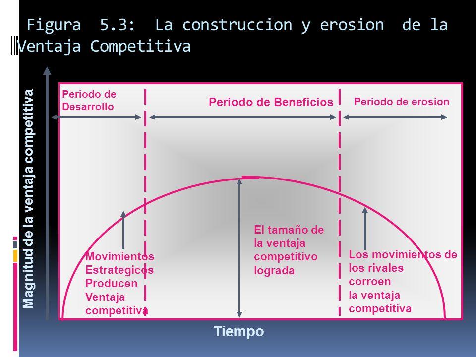Figura 5.3: La construccion y erosion de la Ventaja Competitiva Magnitud de la ventaja competitiva Periodo de Beneficios Periodo de erosion Periodo de