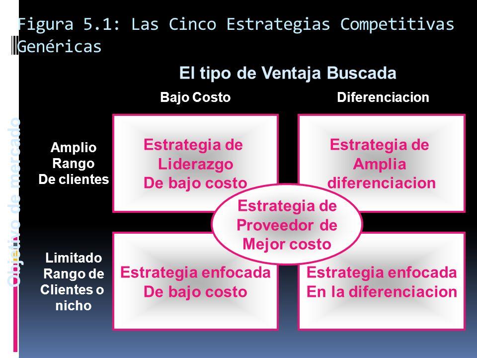 Figura 5.1: Las Cinco Estrategias Competitivas Genéricas Objetivo de mercado El tipo de Ventaja Buscada Estrategia de Liderazgo De bajo costo Estrateg