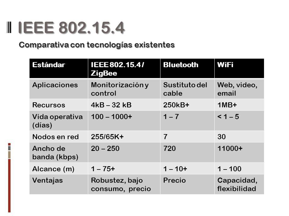 IEEE 802.15.4 EstándarIEEE 802.15.4 / ZigBee BluetoothWiFi AplicacionesMonitorización y control Sustituto del cable Web, video, email Recursos4kB – 32 kB250kB+1MB+ Vida operativa (días) 100 – 1000+1 – 7< 1 – 5 Nodos en red255/65K+730 Ancho de banda (kbps) 20 – 25072011000+ Alcance (m)1 – 75+1 – 10+1 – 100 VentajasRobustez, bajo consumo, precio PrecioCapacidad, flexibilidad Comparativa con tecnologías existentes