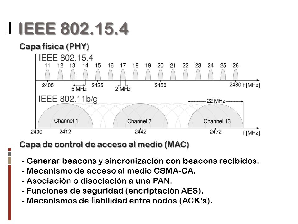 IEEE 802.15.4 Capa física (PHY) Capa de control de acceso al medio (MAC) - Generar beacons y sincronización con beacons recibidos. - Mecanismo de acce