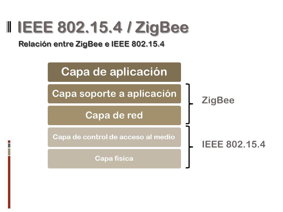 IEEE 802.15.4 / ZigBee Capa de aplicación Capa soporte a aplicaciónCapa de red Capa de control de acceso al medioCapa física IEEE 802.15.4 ZigBee Rela