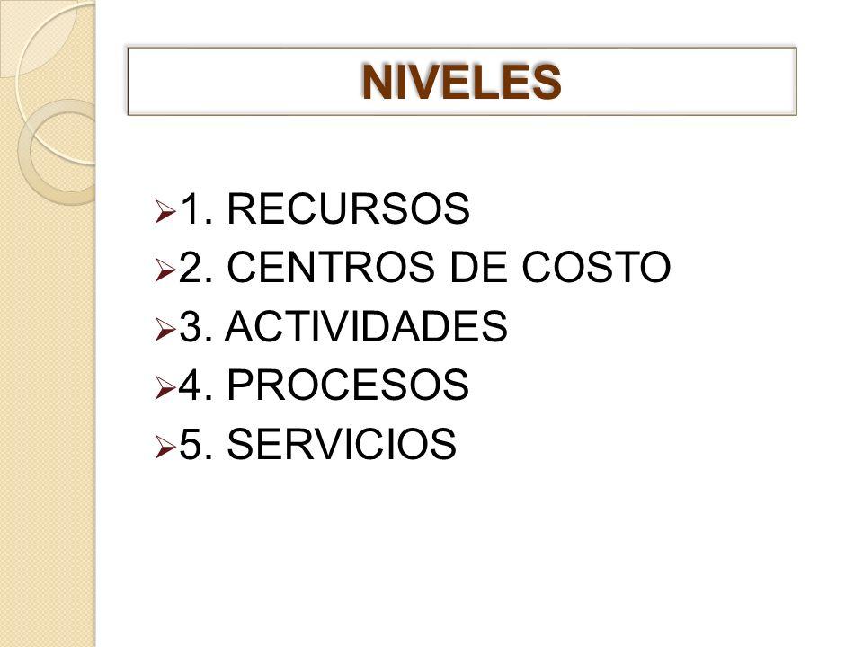 1. RECURSOS 2. CENTROS DE COSTO 3. ACTIVIDADES 4. PROCESOS 5. SERVICIOS NIVELES