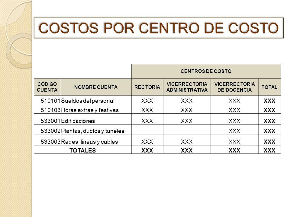 CENTROS DE COSTO CÓDIGO CUENTA NOMBRE CUENTARECTORIA VICERRECTORIA ADMINISTRATIVA VICERRECTORIA DE DOCENCIA TOTAL 510101Sueldos del personalXXX 510103