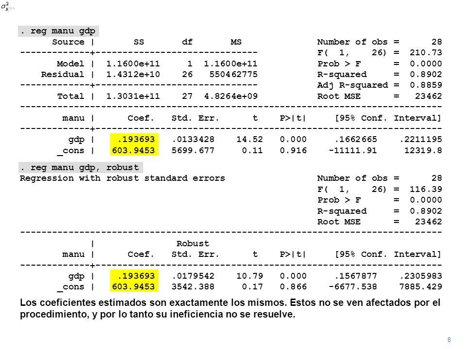 9 Sin embargo, el error estándar del ceoficiente del PIB aumenta de 0.13 a 0.18, lo que indica que está subestimado en la regresión OLS original..