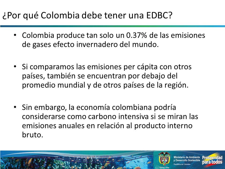 ¿Por qué Colombia debe tener una EDBC? Colombia produce tan solo un 0.37% de las emisiones de gases efecto invernadero del mundo. Si comparamos las em