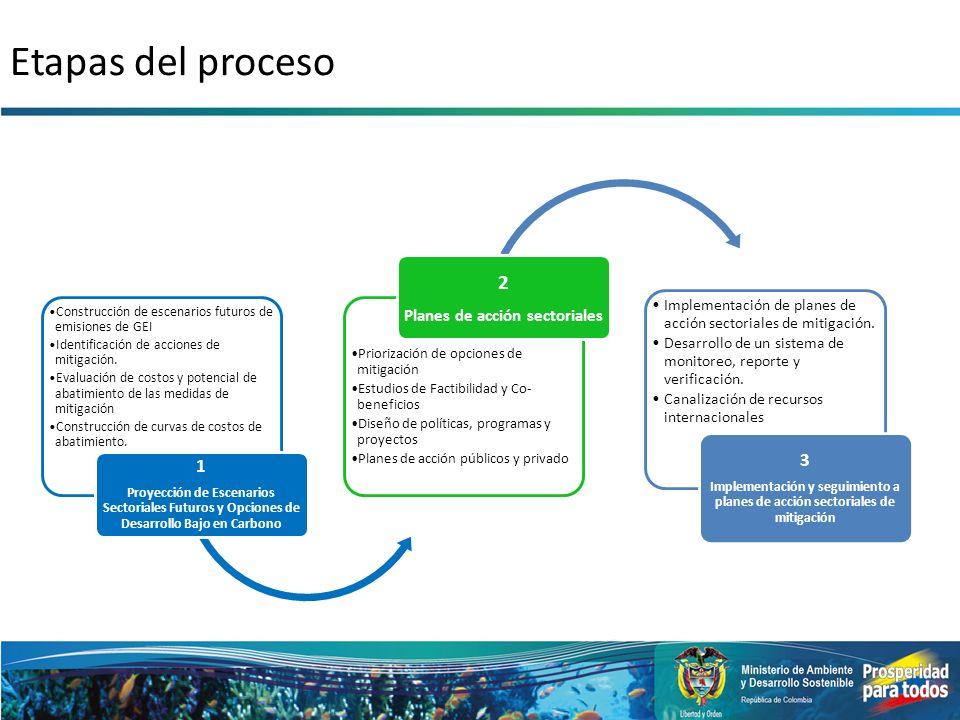 Construcción de escenarios futuros de emisiones de GEI Identificación de acciones de mitigación. Evaluación de costos y potencial de abatimiento de la