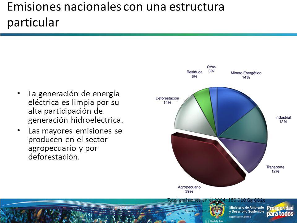 Emisiones nacionales con una estructura particular La generación de energía eléctrica es limpia por su alta participación de generación hidroeléctrica