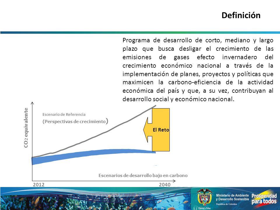 CO 2 equivalente Escenario de Referencia (Perspectivas de crecimiento ) El Reto Definición Programa de desarrollo de corto, mediano y largo plazo que