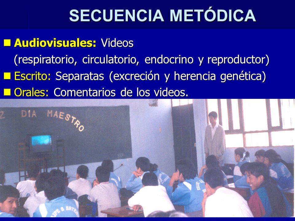 SECUENCIA METÓDICA Audiovisuales: Videos Audiovisuales: Videos (respiratorio, circulatorio, endocrino y reproductor) (respiratorio, circulatorio, endo