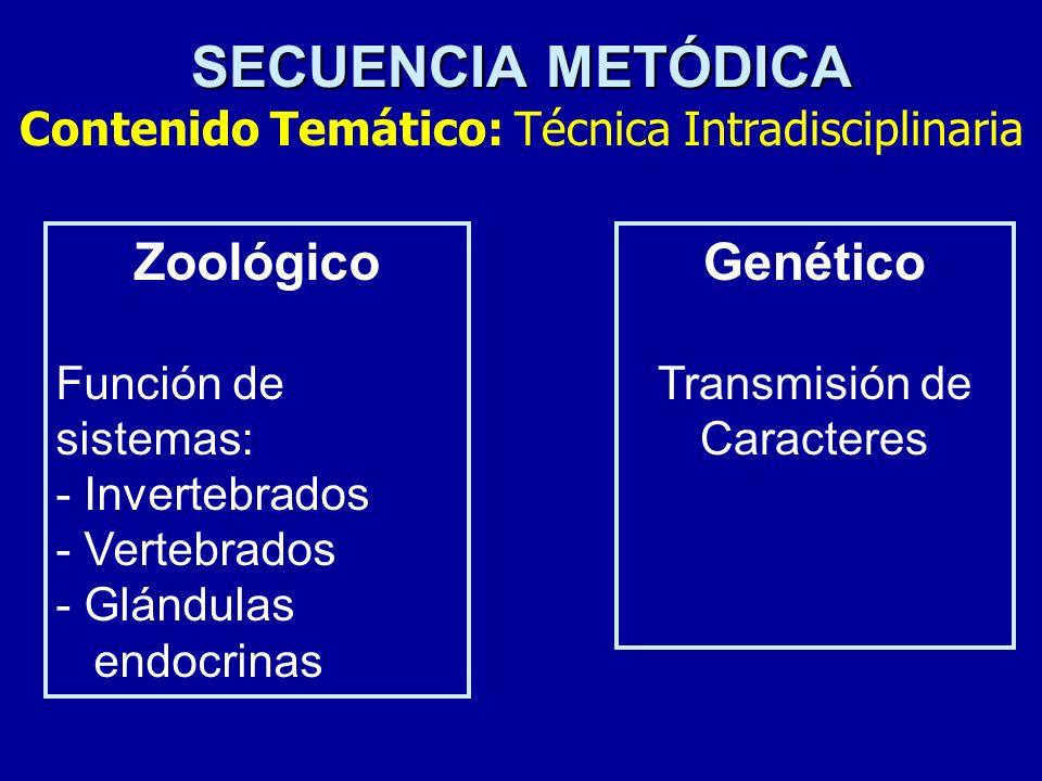 SECUENCIA METÓDICA SECUENCIA METÓDICA Contenido Temático: Técnica Intradisciplinaria Genético Transmisión de Caracteres Zoológico Función de sistemas: