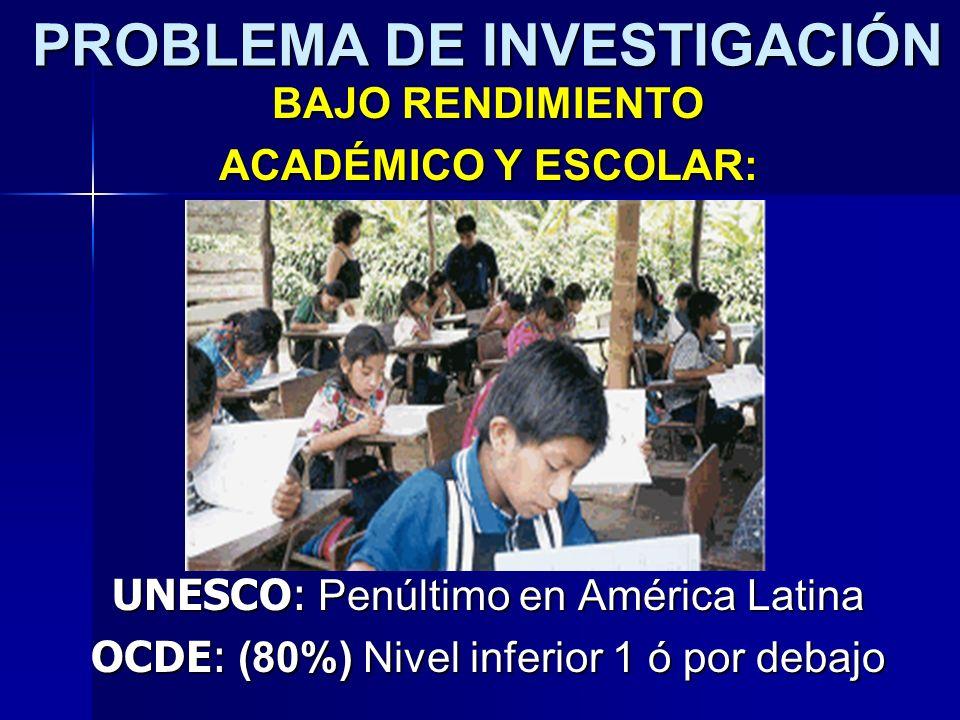 PROBLEMA DE INVESTIGACIÓN BAJO RENDIMIENTO ACADÉMICO Y ESCOLAR: UNESCO: Penúltimo en América Latina OCDE: (80%) Nivel inferior 1 ó por debajo