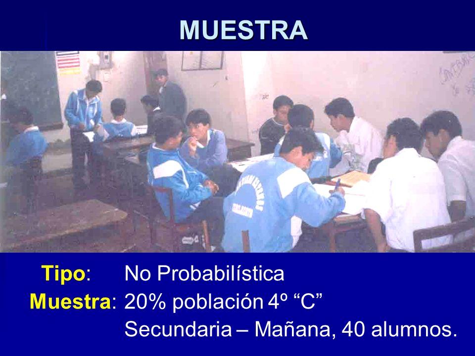 MUESTRA Tipo: No Probabilística Muestra: 20% población 4º C Secundaria – Mañana, 40 alumnos.