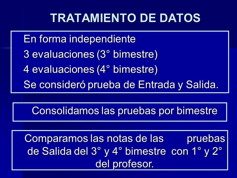 TRATAMIENTO DE DATOS En forma independiente 3 evaluaciones (3° bimestre) 4 evaluaciones (4° bimestre) Se consideró prueba de Entrada y Salida. Consoli