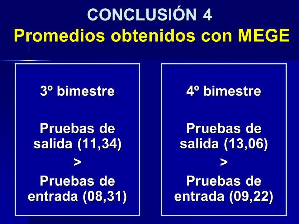 CONCLUSIÓN 4 Promedios obtenidos con MEGE 3º bimestre Pruebas de salida (11,34) > Pruebas de entrada (08,31) 4º bimestre Pruebas de salida (13,06) > P