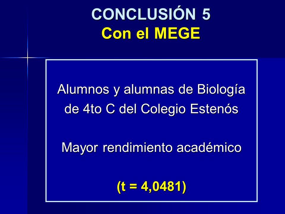 CONCLUSIÓN 5 Con el MEGE Alumnos y alumnas de Biología de 4to C del Colegio Estenós Mayor rendimiento académico (t = 4,0481)