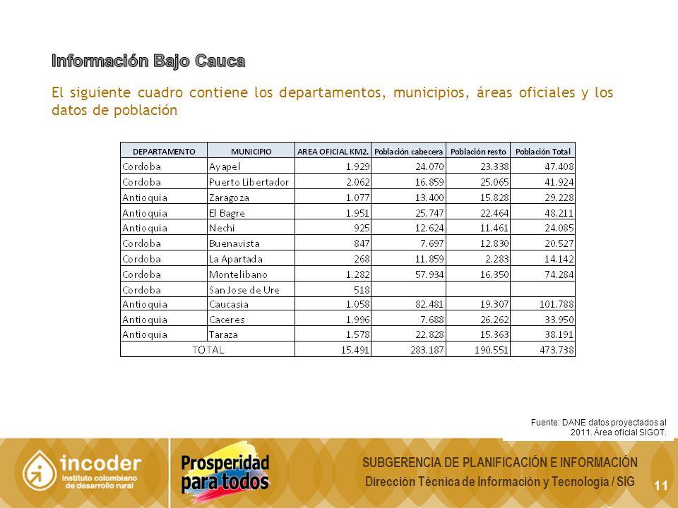 11 Fuente: DANE datos proyectados al 2011. Área oficial SIGOT.