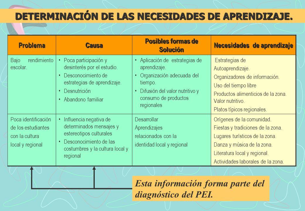 ProblemaCausa Posibles formas de Solución Necesidades de aprendizaje Bajo rendimiento escolar.