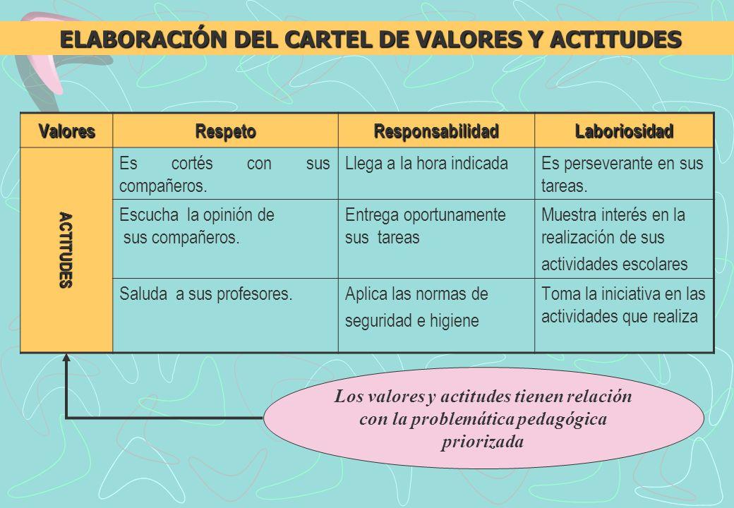 ValoresRespetoResponsabilidadLaboriosidad ACTITUDES Es cortés con sus compañeros.