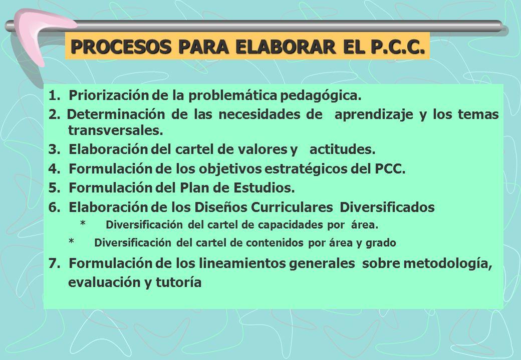 1.Priorización de la problemática pedagógica. 2.