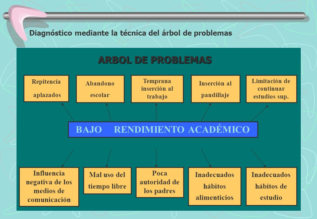 Diagnóstico mediante la técnica del árbol de problemas Repitencia aplazados BAJO RENDIMIENTO ACADÉMICO Inadecuados hábitos de estudio Limitación de continuar estudios sup.