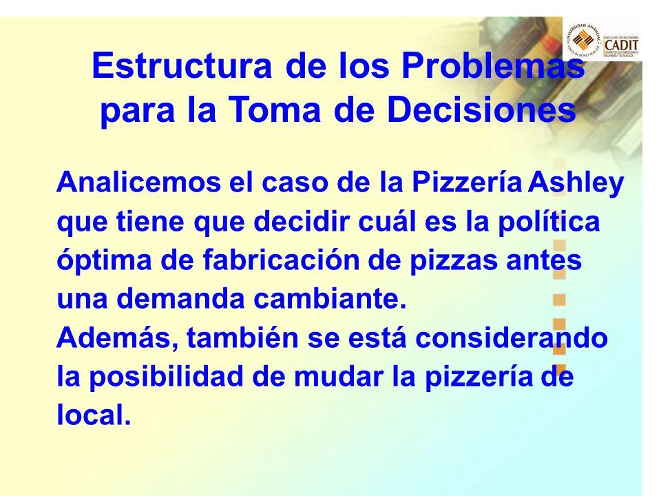 Estructura de los Problemas para la Toma de Decisiones Analicemos el caso de la Pizzería Ashley que tiene que decidir cuál es la política óptima de fa