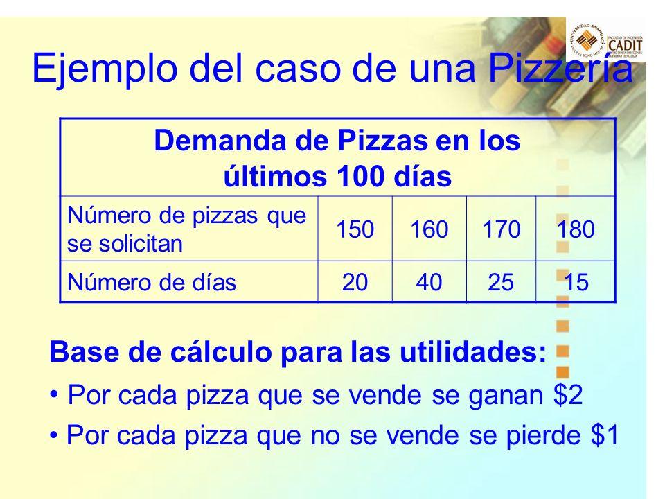 Ejemplo del caso de una Pizzería Base de cálculo para las utilidades: Por cada pizza que se vende se ganan $2 Por cada pizza que no se vende se pierde