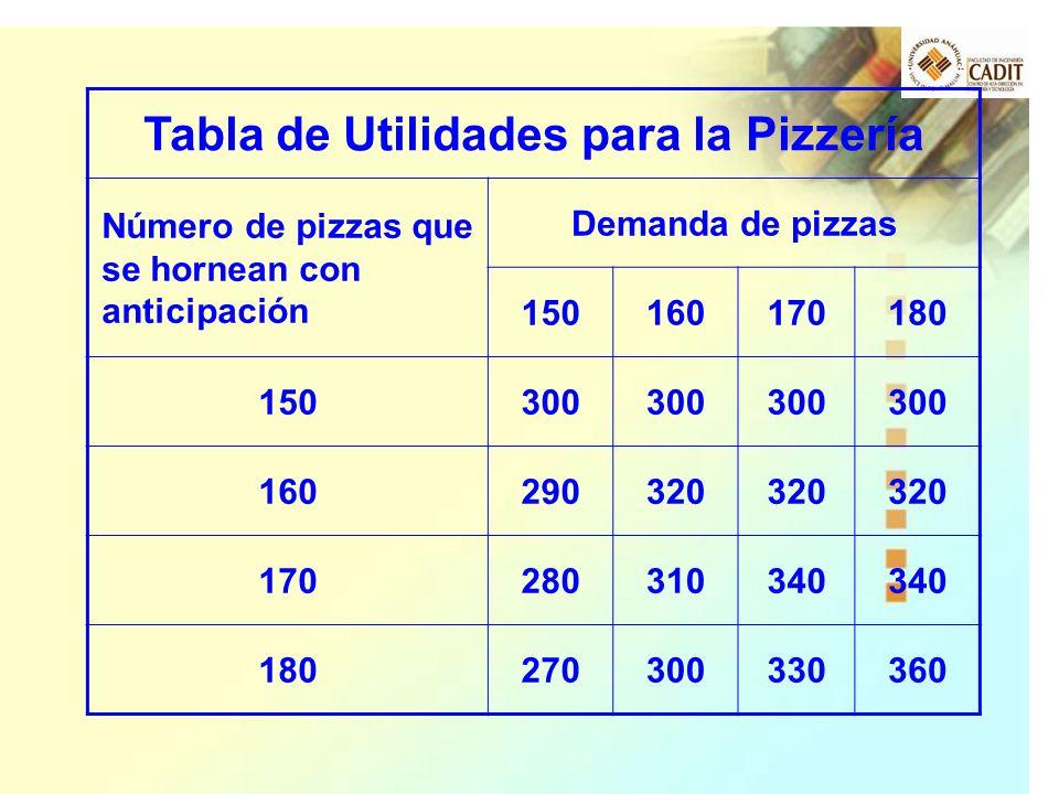 Tabla de Utilidades para la Pizzería Número de pizzas que se hornean con anticipación Demanda de pizzas 150160170180 150300 160290320 170280310340 180