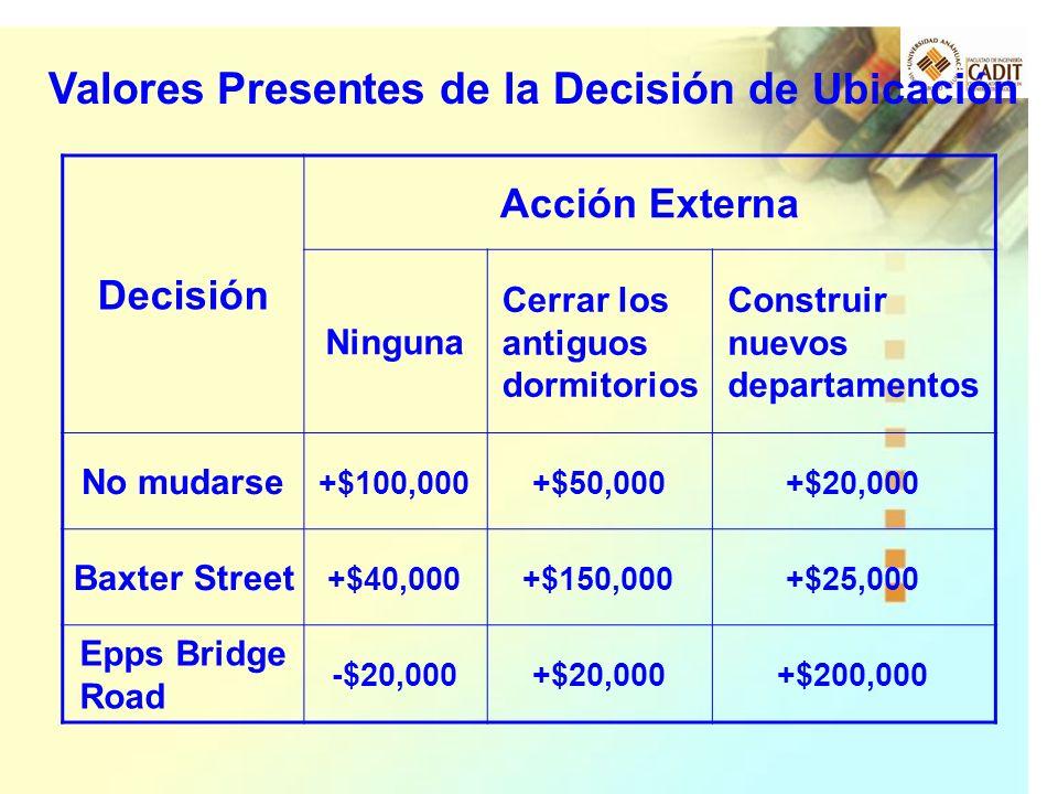 Decisión Acción Externa Ninguna Cerrar los antiguos dormitorios Construir nuevos departamentos No mudarse +$100,000+$50,000+$20,000 Baxter Street +$40