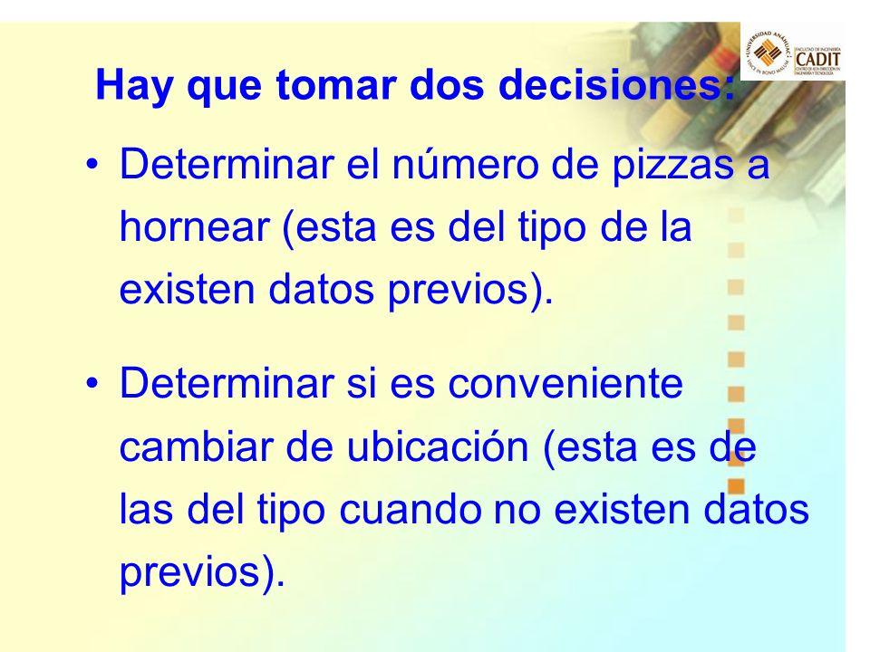 Determinar el número de pizzas a hornear (esta es del tipo de la existen datos previos). Determinar si es conveniente cambiar de ubicación (esta es de