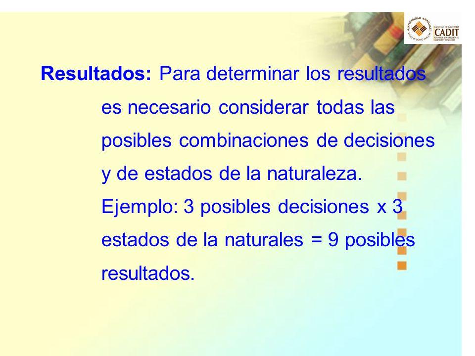 Resultados: Para determinar los resultados es necesario considerar todas las posibles combinaciones de decisiones y de estados de la naturaleza. Ejemp