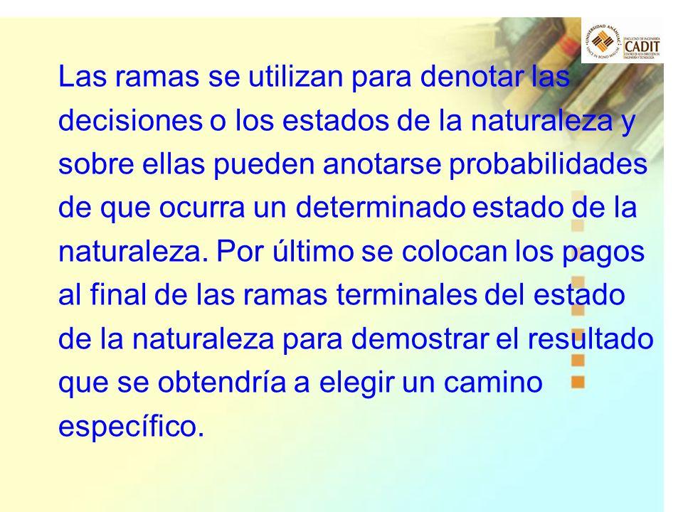 Las ramas se utilizan para denotar las decisiones o los estados de la naturaleza y sobre ellas pueden anotarse probabilidades de que ocurra un determi