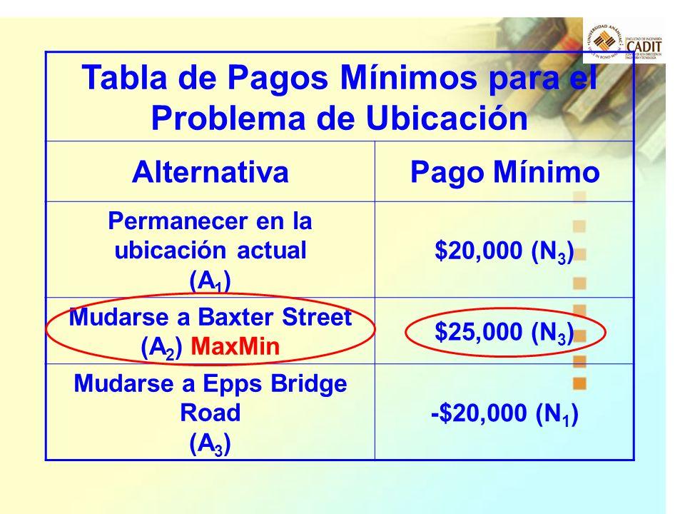 Tabla de Pagos Mínimos para el Problema de Ubicación AlternativaPago Mínimo Permanecer en la ubicación actual (A 1 ) $20,000 (N 3 ) Mudarse a Baxter S