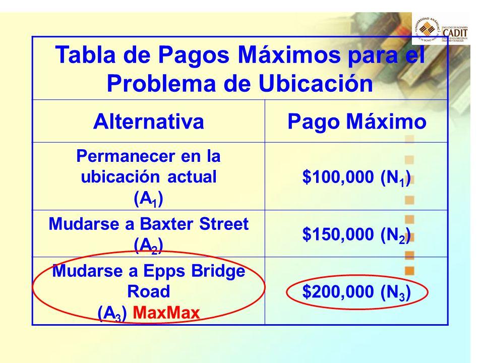 Tabla de Pagos Máximos para el Problema de Ubicación AlternativaPago Máximo Permanecer en la ubicación actual (A 1 ) $100,000 (N 1 ) Mudarse a Baxter