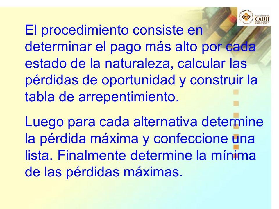 El procedimiento consiste en determinar el pago más alto por cada estado de la naturaleza, calcular las pérdidas de oportunidad y construir la tabla d
