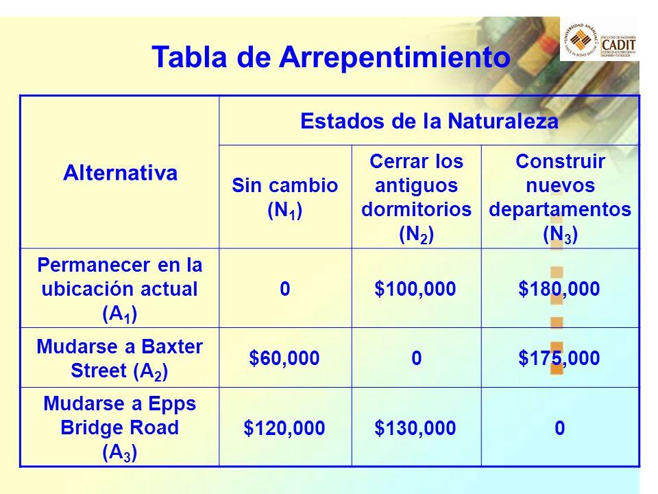 Alternativa Estados de la Naturaleza Sin cambio (N 1 ) Cerrar los antiguos dormitorios (N 2 ) Construir nuevos departamentos (N 3 ) Permanecer en la u