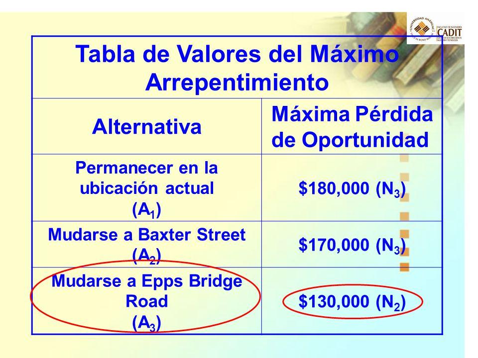 Tabla de Valores del Máximo Arrepentimiento Alternativa Máxima Pérdida de Oportunidad Permanecer en la ubicación actual (A 1 ) $180,000 (N 3 ) Mudarse